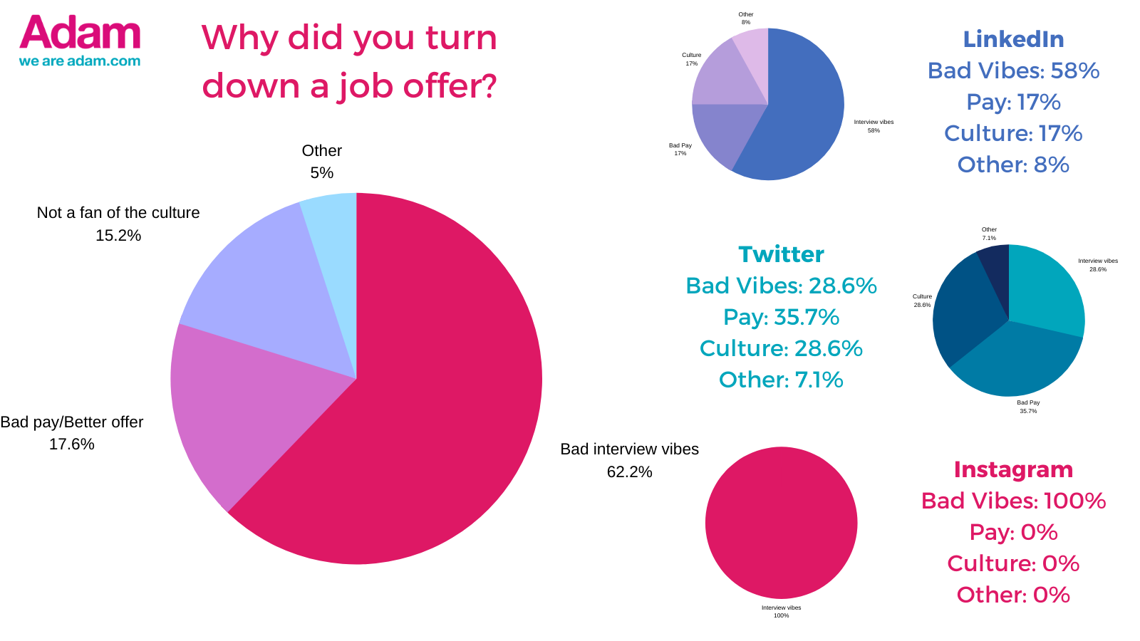 Pie charts showing why respondents had turned down a job offer